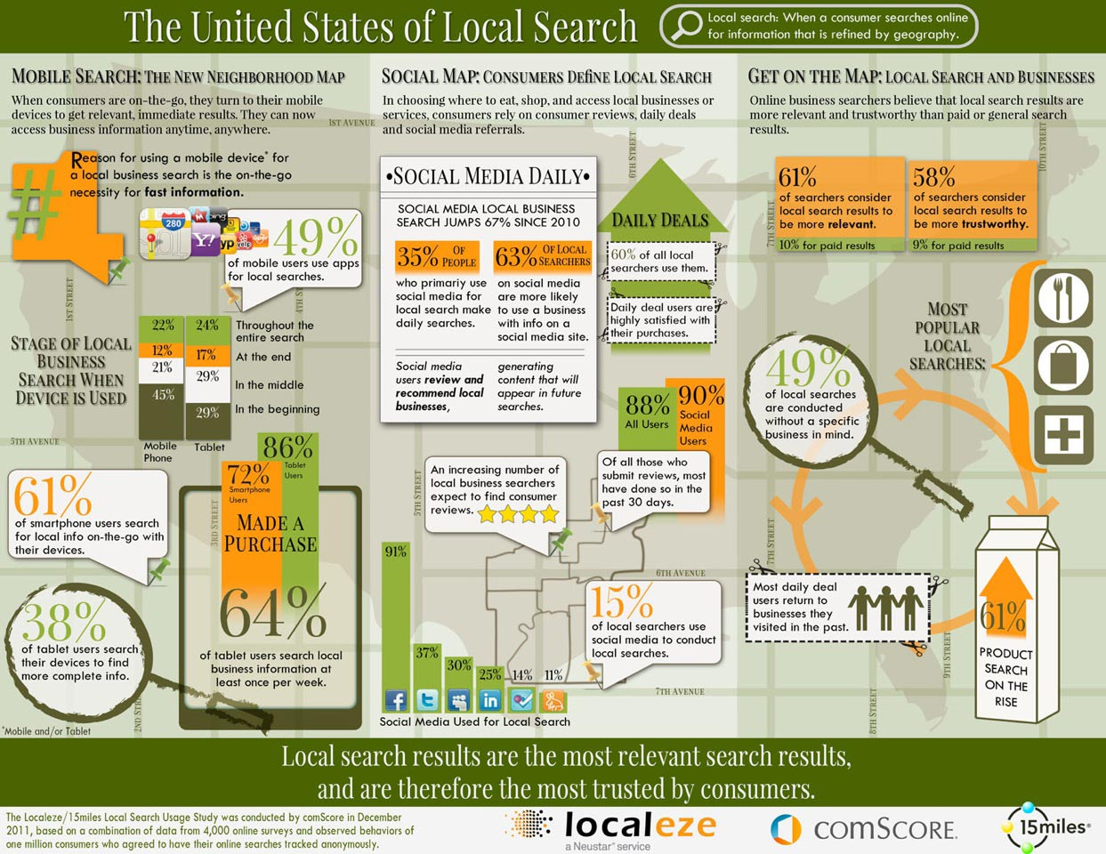 local search marketing localeze infographic