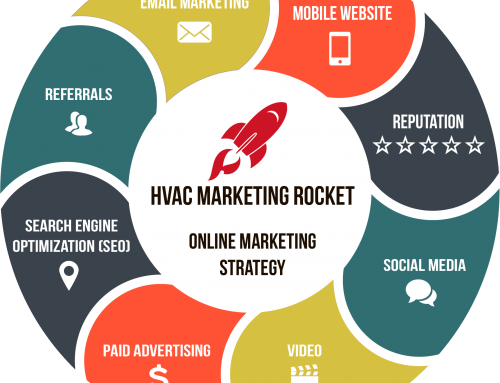 HVAC Digital Marketing Case Study, Part 2: Multifaceted Strategy
